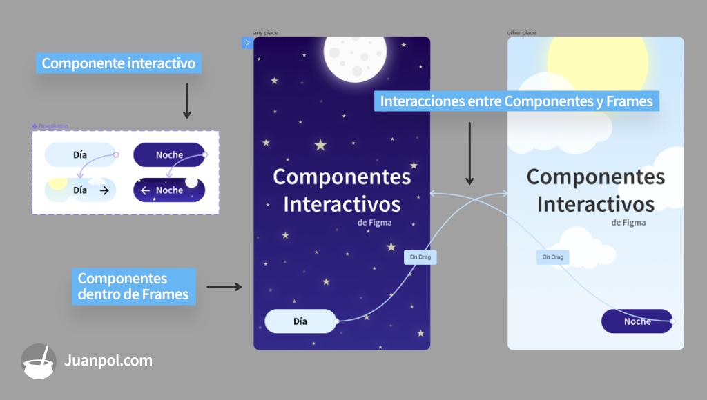 componentes interactivos para crear prototipos