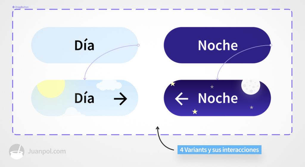 interacciones de un componente interactivo de figma